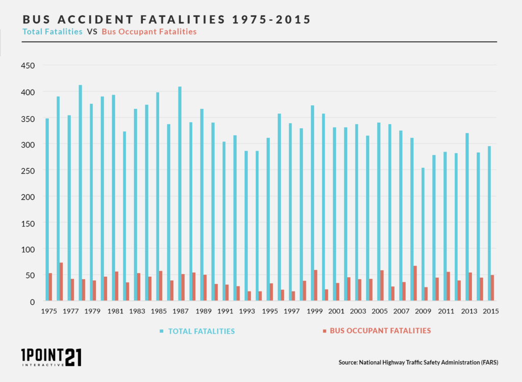 Bus Accident Fatalities By Occupant