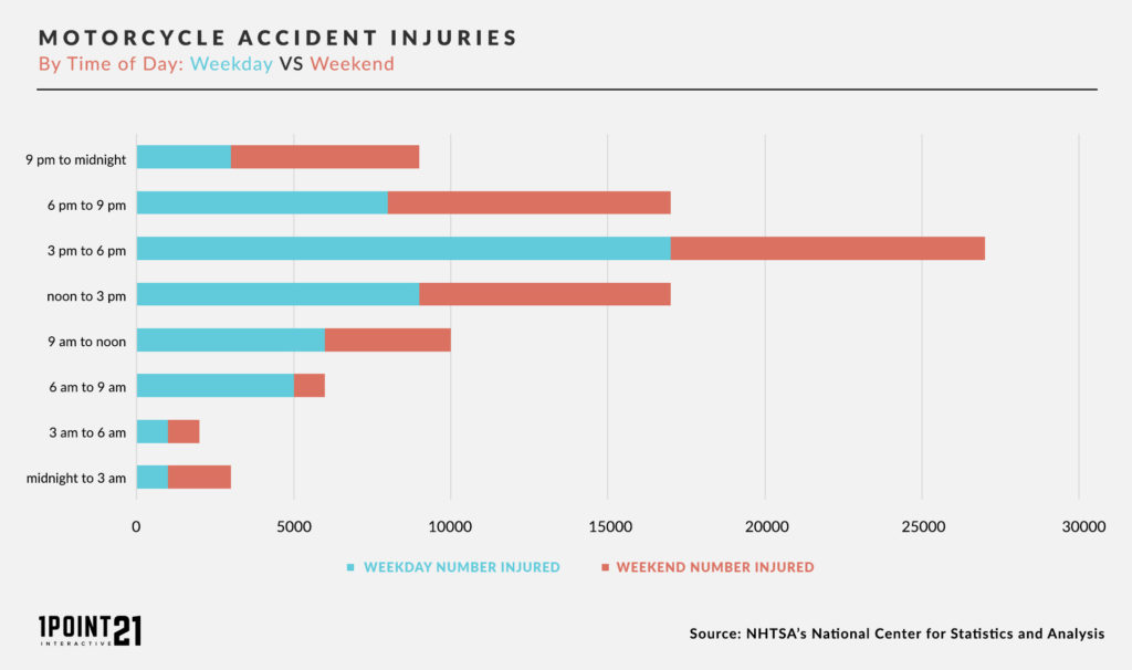 Motorcycle Accident Injuries By Day and Time