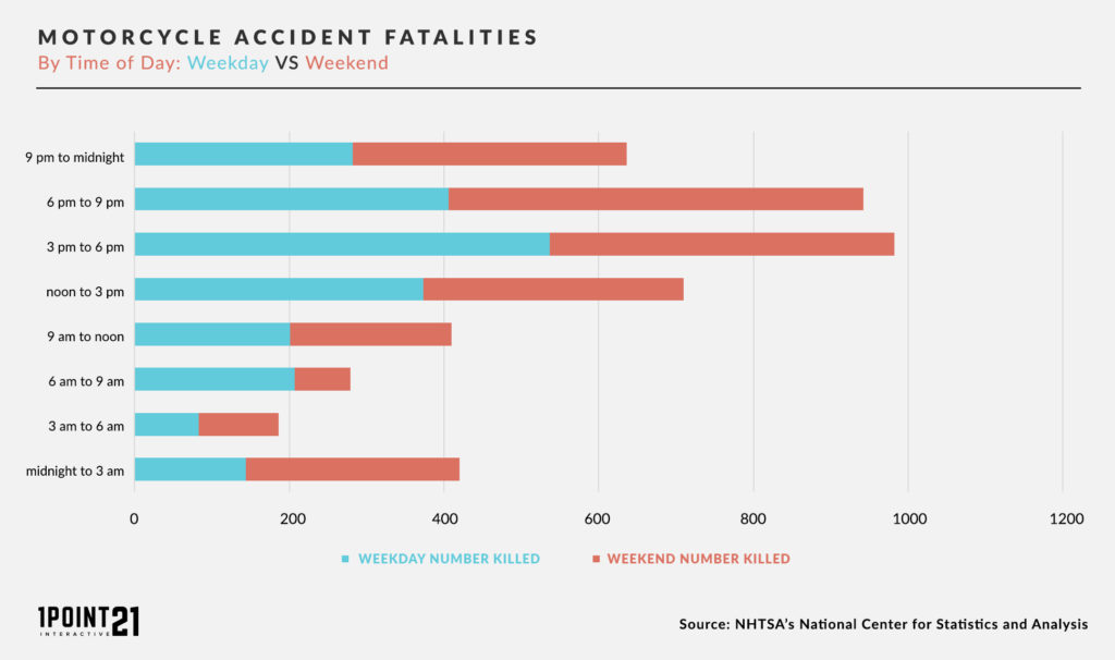 Motorcycle Accident Fatalities By Day and Time