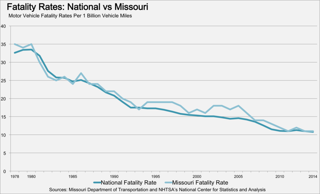 Missouri Motor Vehicle Fatality Rates