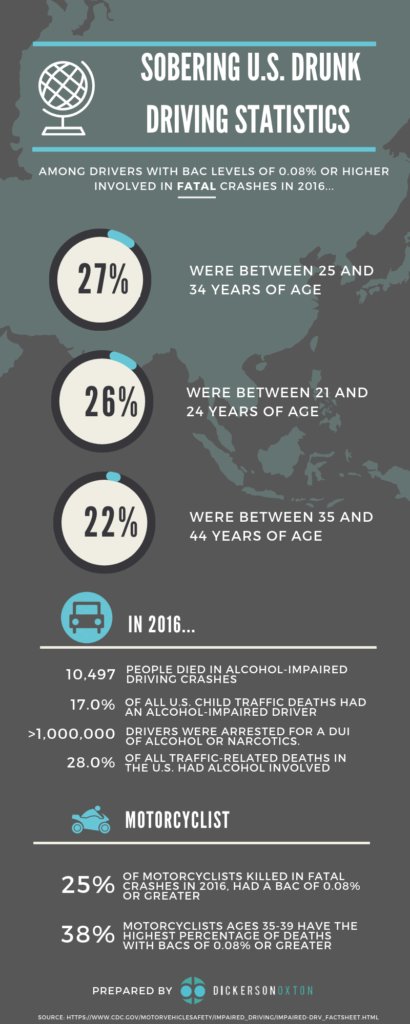 Sobering Drunk Driving statistics Infographic